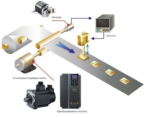 Управление стандартными асинхронными двигателями и синхронными сервомоторами