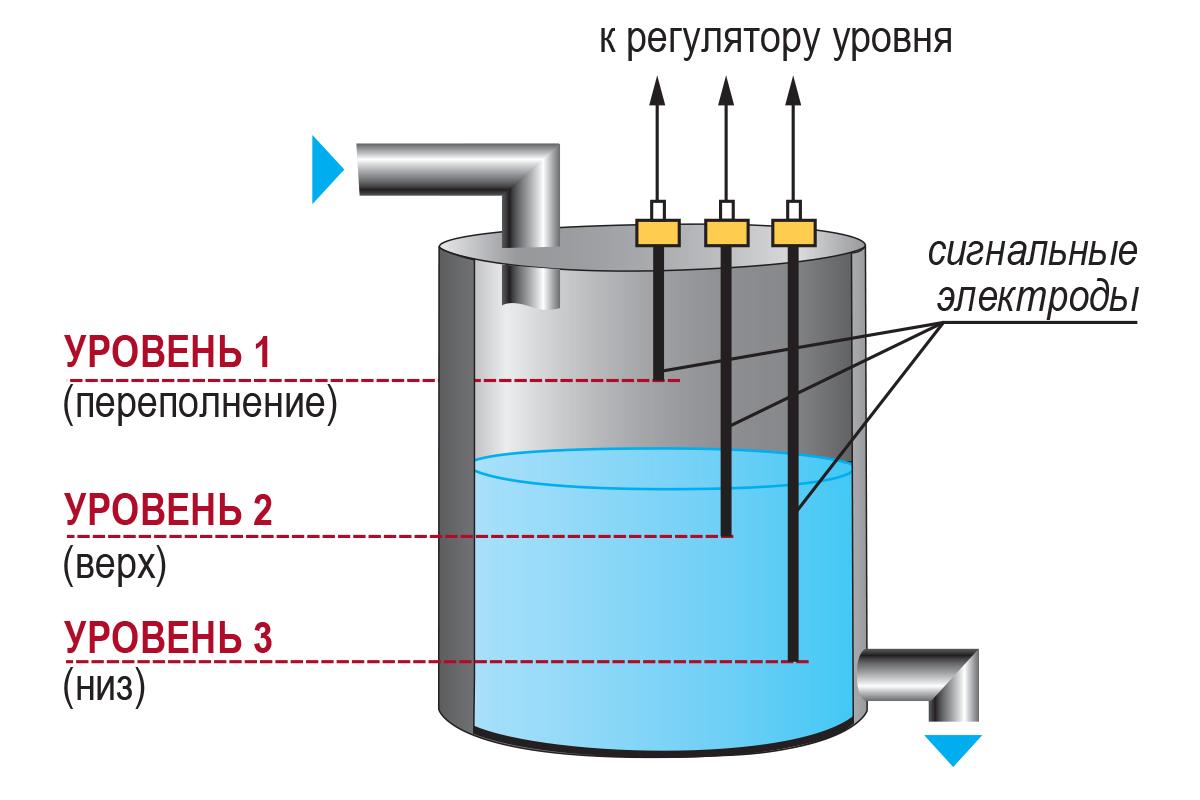 датчик уровня дс пвт м20х1 5
