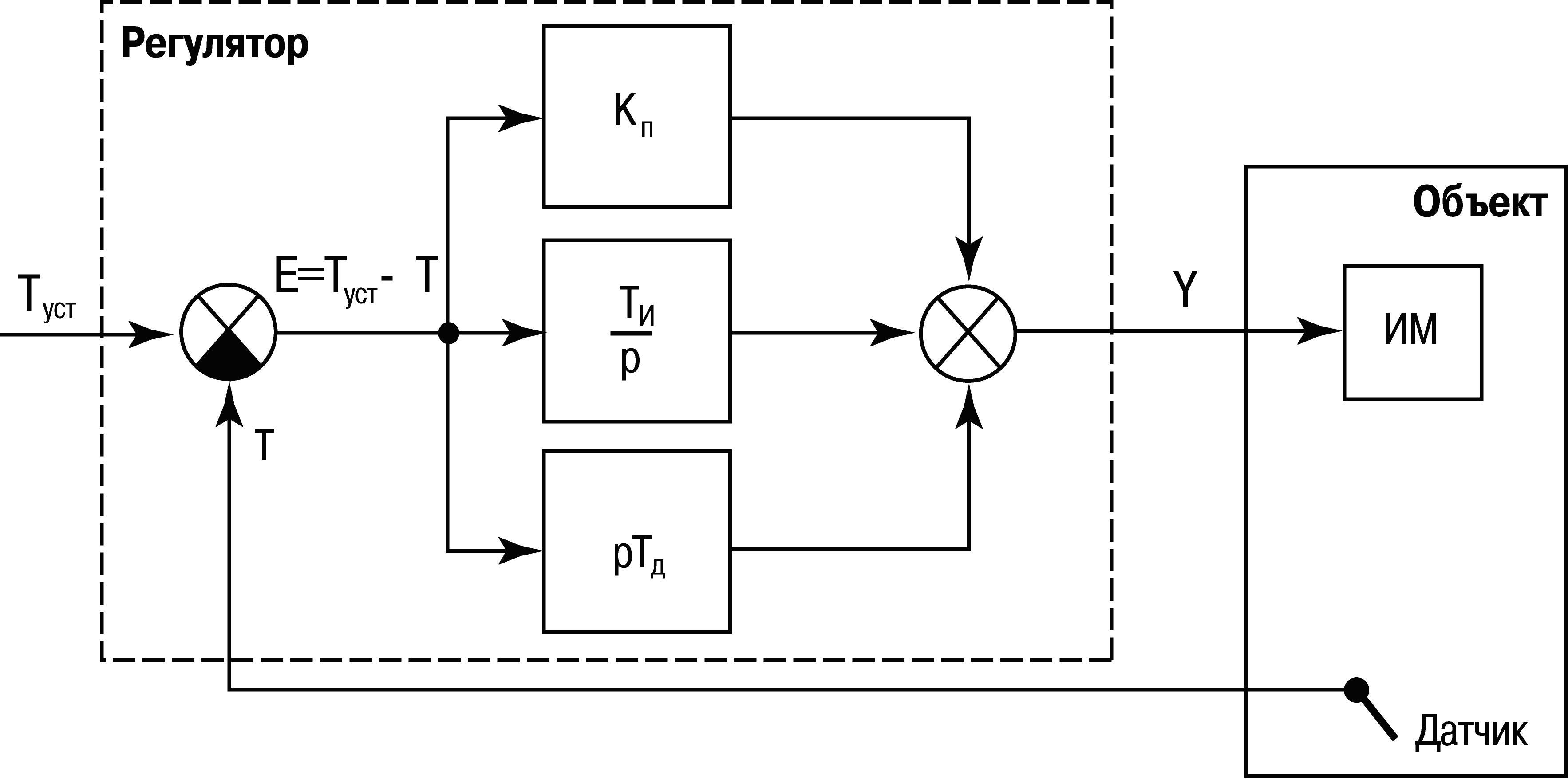 автоматические регуляторы в картинках данной сферы